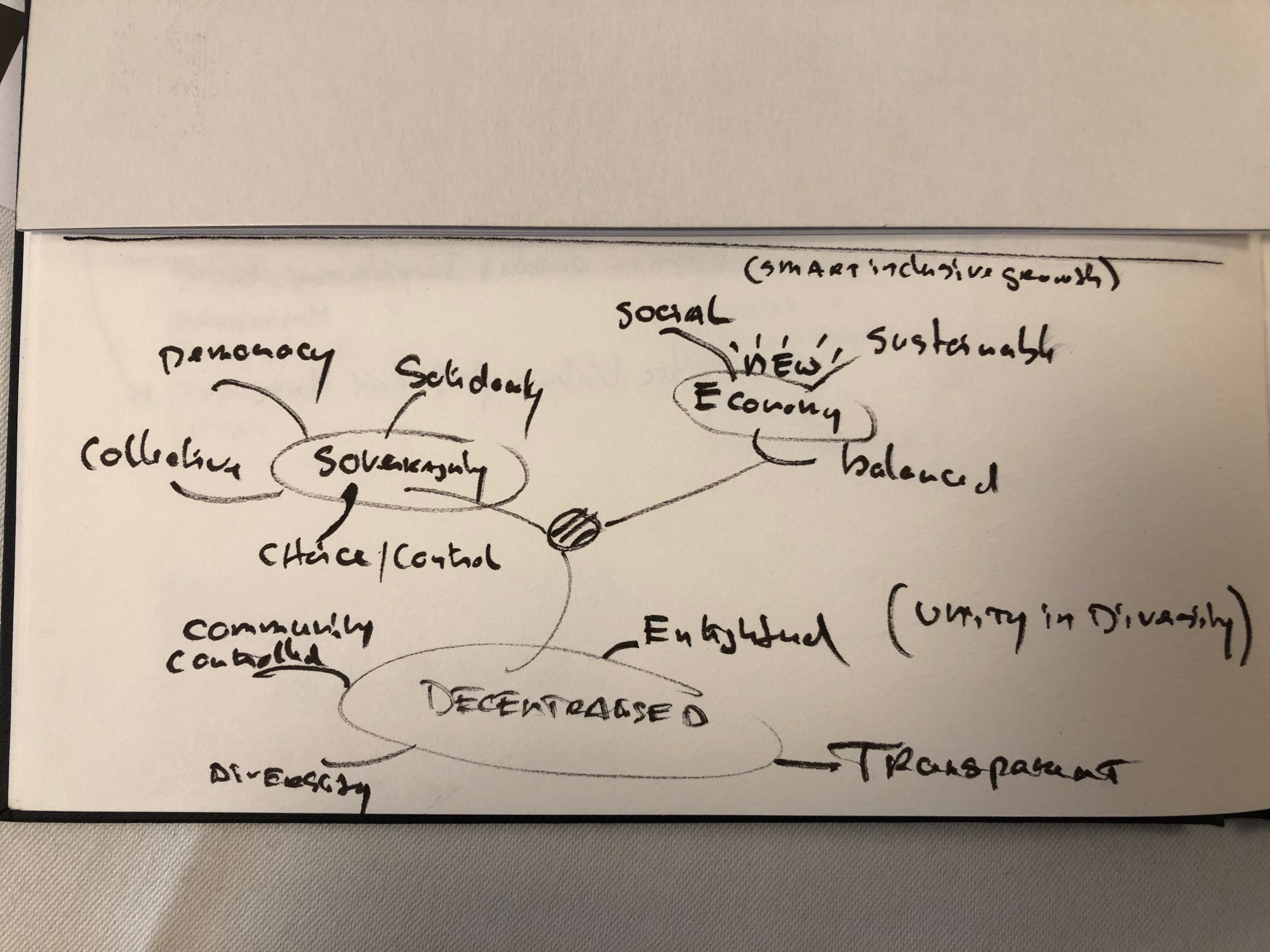 Regenerative--decentralised-and-sovereign-1
