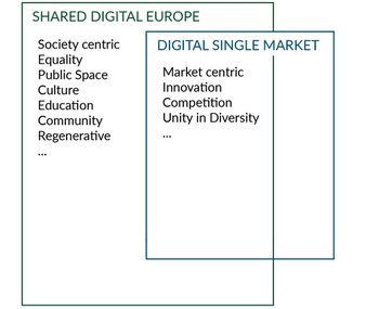 Shared Digital Europe Digital Single Market overlap