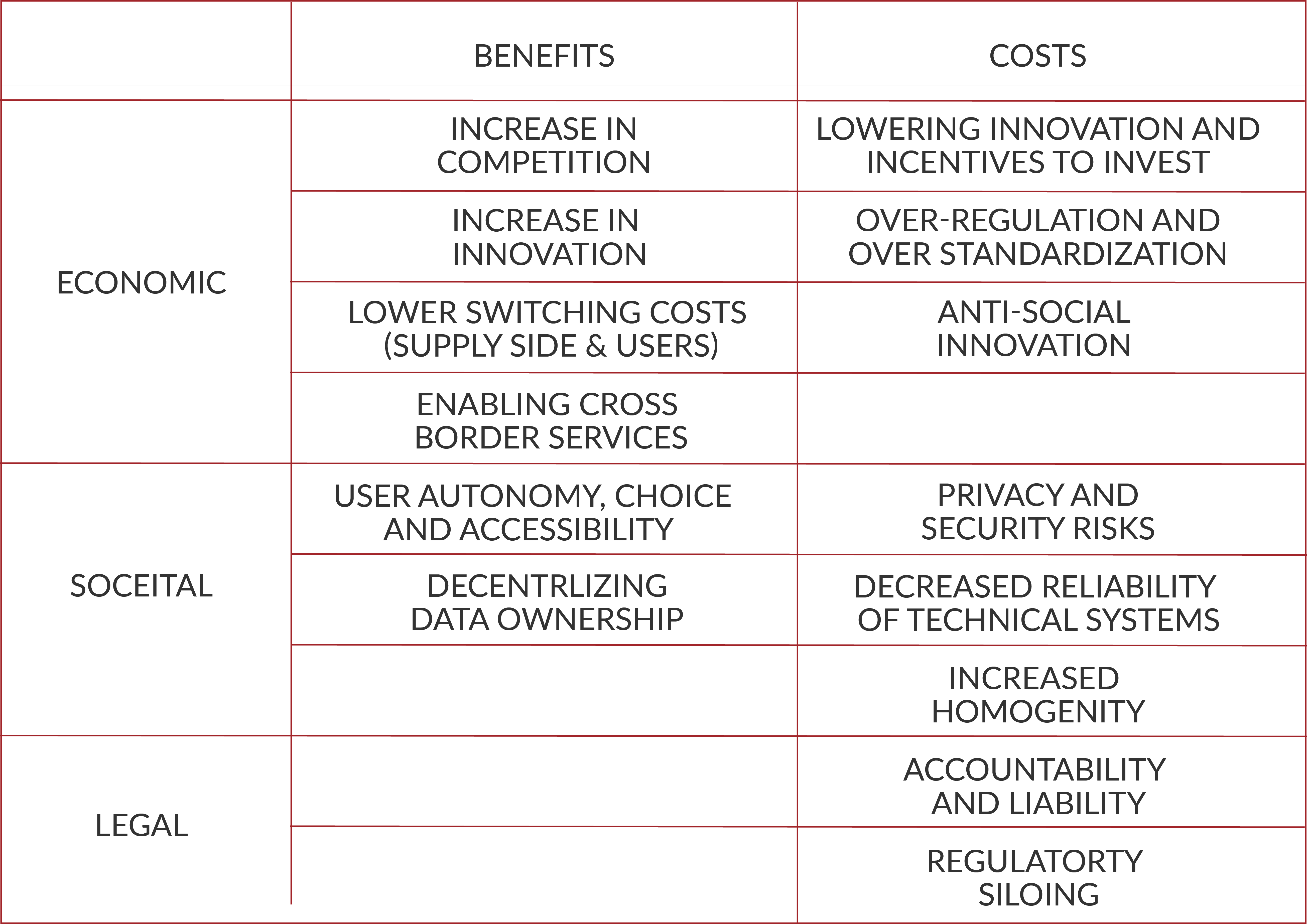 Costs and Benefits of interoperability summary