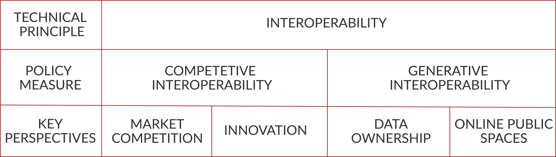 Types of interoperability